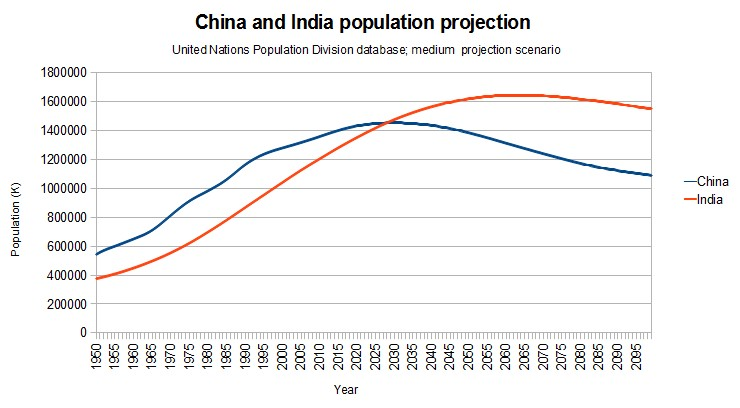 Graph-China-vs-India-population-projection-2100.jpg