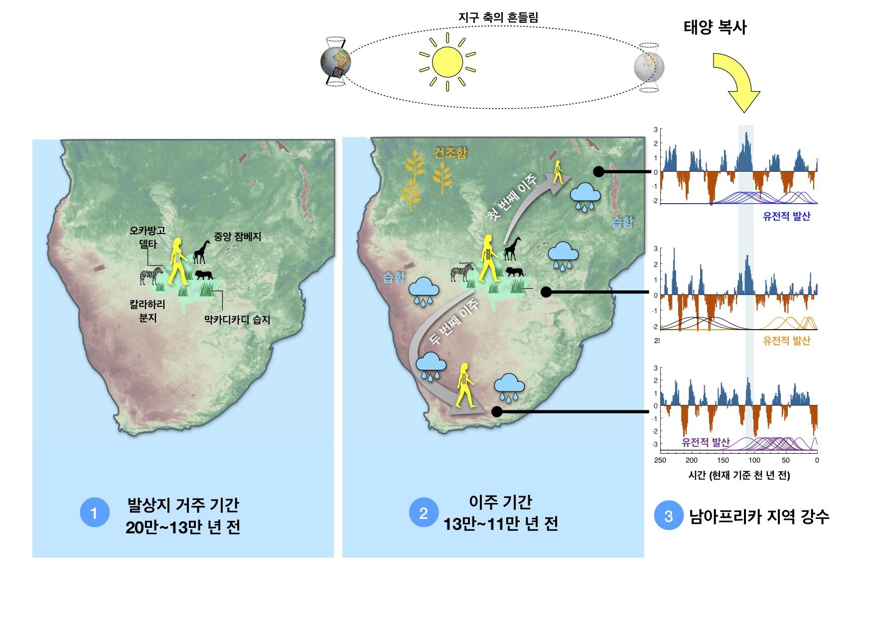 사본 -그림2_남아프리카 강수와 최초 이주의 상관관계_(IBS 제공).jpg