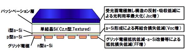 yh20140411Panasonic_structure_590px.jpg
