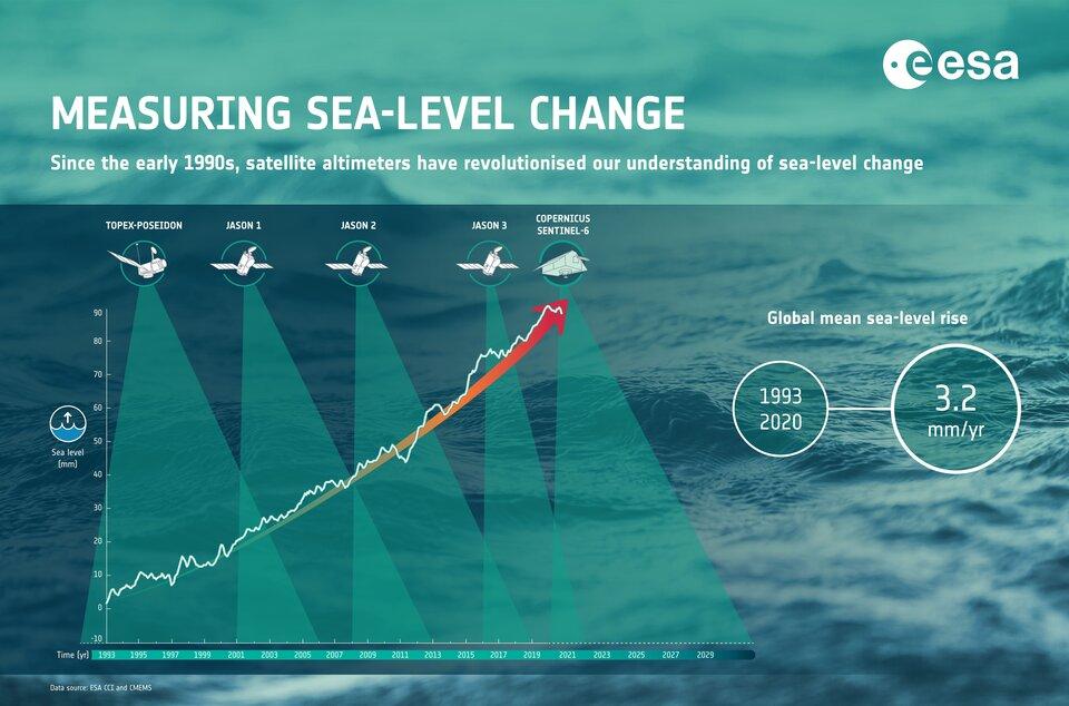 senti-easuring_sea-level_change_article.jpg