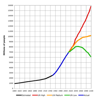 World-Population-1800-2100.png
