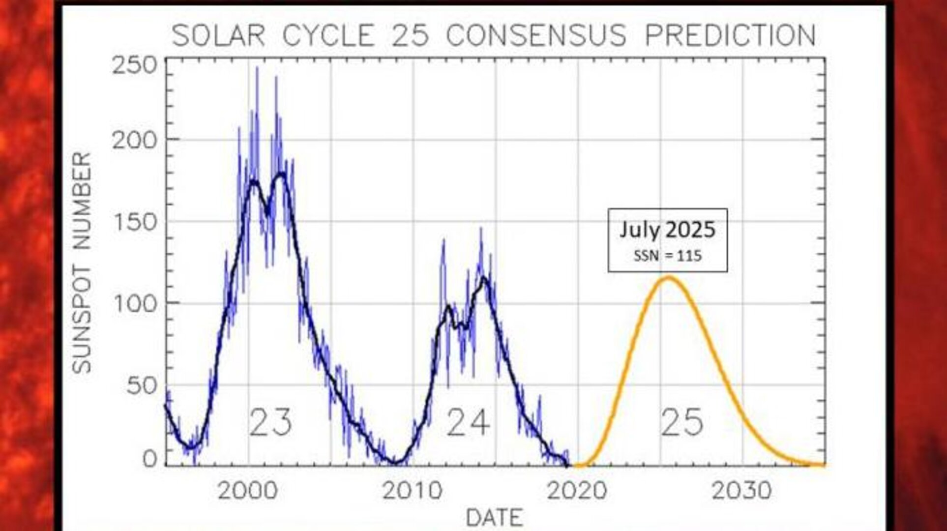 Solar_cycle_25_prediction_NOAA_pillars.jpg