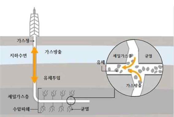 셰일 가스 채굴 구조도. 한은 국제경제정보(2012.2.29)