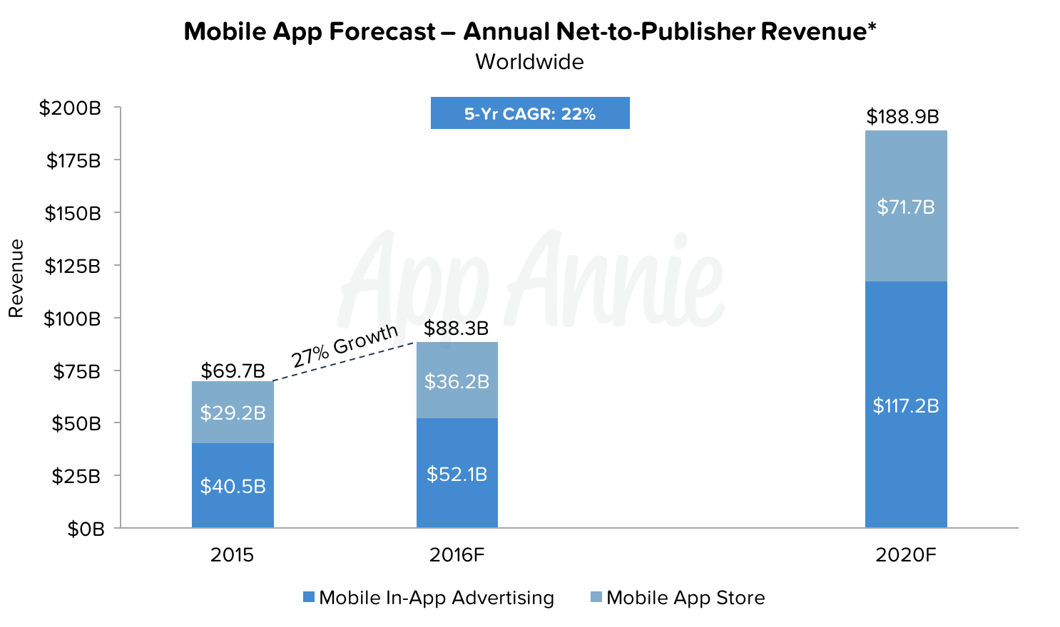 Mobile-App-Forecast-annual-net-to-publisher-revenue-app-monetization.png
