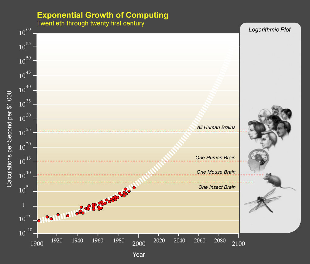 PPTExponentialGrowthof_Computing.jpg