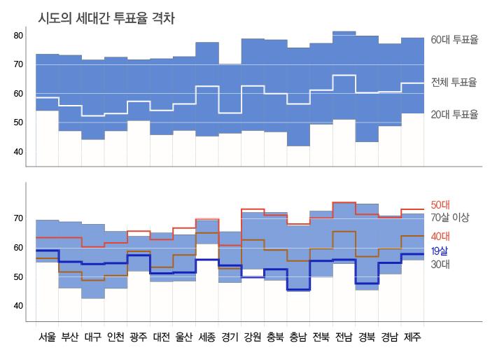 시도별세대간투표율그래프.jpg