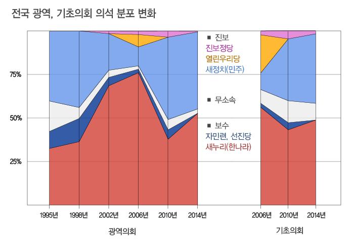 5-광역의회-기초의회-그래프.jpg