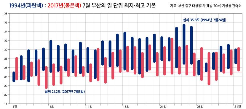 1994년과 2017년 7월 부산의 최저-최고 기온 비교