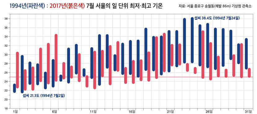 1994년과 2017년 7월 서울의 최저-최고 기온 비교