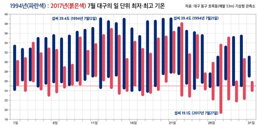 1994년과 2017년 7월 대구의 최저-최고 기온 비교
