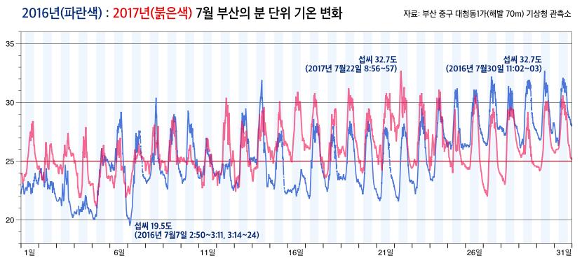 2016년과 2017년 7월 부산의 분 단위 기온 변화