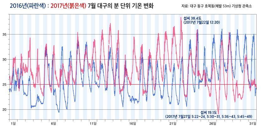 2016년과 2017년 7월 대구의 분 단위 기온 변화