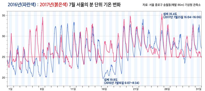 2016년과 2017년 7월 서울의 분 단위 기온 변화