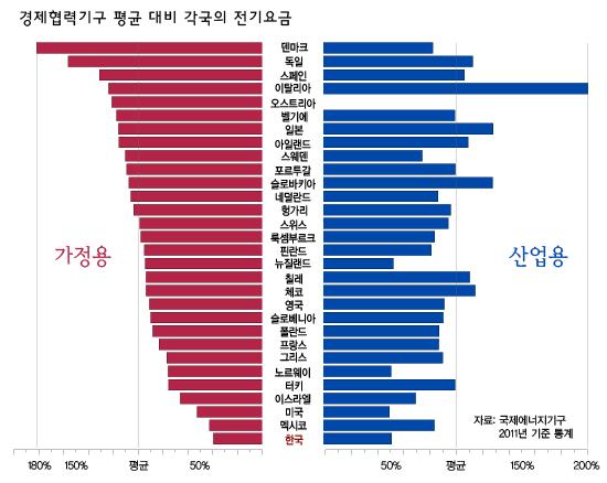 가정용-산업용-요금-비교-그래프.jpg