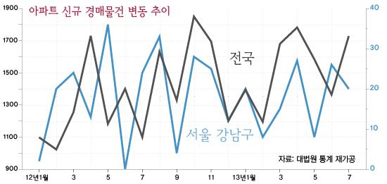 경매그래프1.jpg