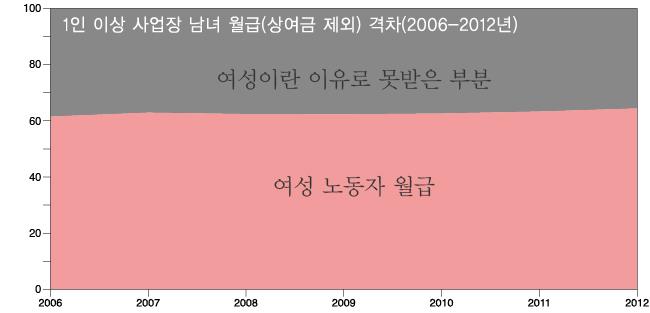 남녀임금격차그래프.jpg