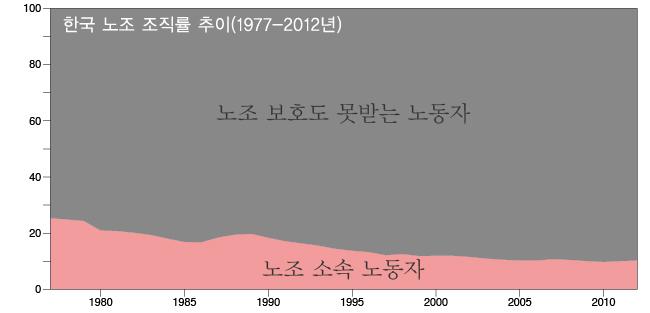 노조조직률그래프.jpg