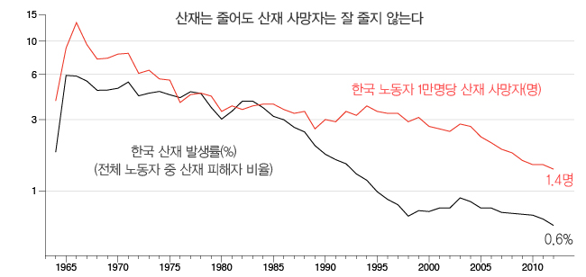 산재율과-사망자비율.jpg